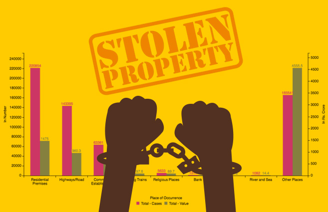 Banner of Place of Occurrence-wise Property Stolen Cases Reported and its Value during 2016
