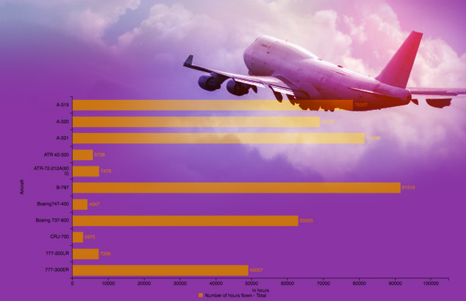Banner of Aircraft-wise hours flown of Scheduled National Airlines during 2015-16