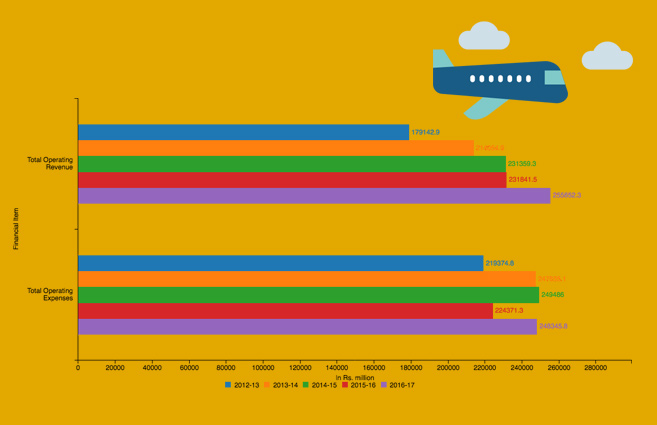 Banner of Operating Revenue & Operating Expenditure of Scheduled National Airlines from 2012-13 to 2016-17