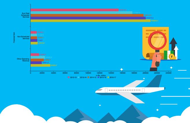 Banner of Operating Revenue of Scheduled National Airlines from 2012-13 to 2016-17