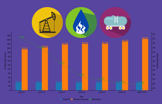 Banner of Production of Crude Oil, Natural Gas and Petroleum Products during 2010-11 to 2016-17