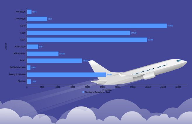 Banner of Aircraft-wise Total Departures of Scheduled National Airlines during 2016-17