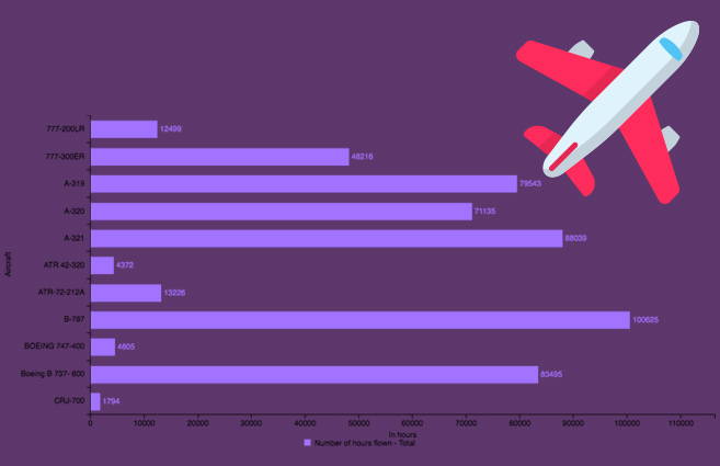 Banner of Aircraft-wise hours flown of Scheduled National Airlines during 2016-17