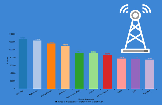 Banner of Top 10 Licensed Service Areas in terms of Number of Base Transceiver Stations setup at Mobile Towers as on 31-05-2017