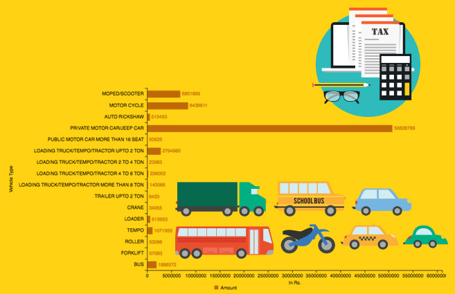 Vehicle Type-wise Vehicle Tax Collected By Surat Municipal