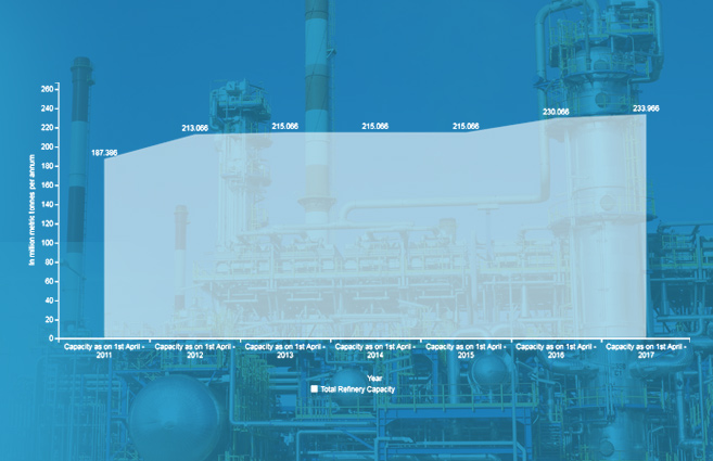 Banner of Petroleum Refining Capacity in India from 2011 to 2017