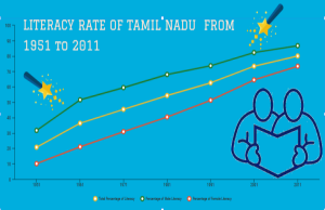 Banner of Literacy Rate of Tamil Nadu from 1951 to 2011
