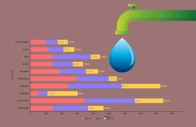 Banner of Top 10 States/UTs in terms of expenditure under National Rural Drinking Water Programme (NRDWP) during 2017-18
