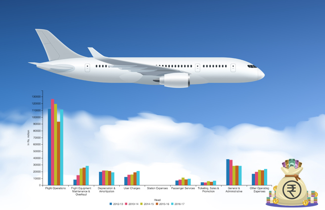 Banner of Operating Expenses of Scheduled National Airlines from 2012-13 to 2016-17
