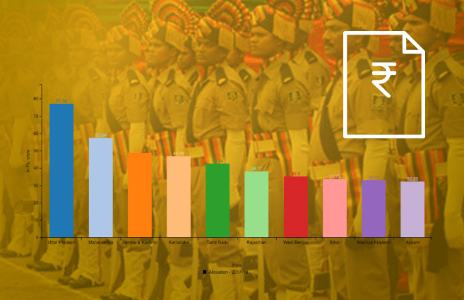 Banner of Top 10 States in terms of budget Allocation under Modernisation of Police Force scheme during 2017-18