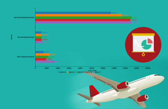 Banner of Operating Revenue of Air India from various services during 2012-13 to 2016-17