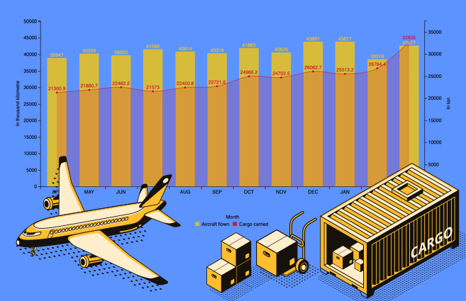 Banner of Monthly Aircraft Flown & Cargo Carried by All Scheduled Indian Airlines on Scheduled International Services during 2016-17
