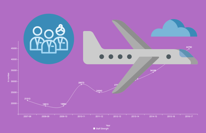 Banner of Staff Strength of Scheduled Private Airlines from 2007-08 to 2016-17