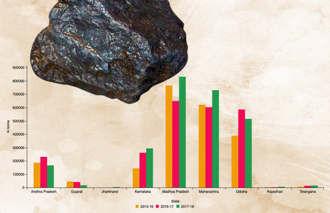 Banner of State-wise Production of Manganese Ore in India from 2015-16 to 2017-18