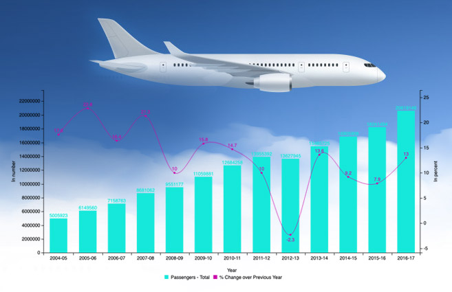 Banner of Scheduled International Passengers Carried & Annual Growth of it by all Scheduled Domestic Airlines To & From India during 2004-05 to 2016-17