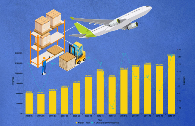 Banner of Scheduled International Freight Carried & Annual Growth of it by all Scheduled Domestic Airlines To & From India during 2004-05 to 2016-17