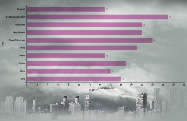 Banner of Top ten cities (million plus population) with respect to Sulphur Dioxide level in Air in 2017