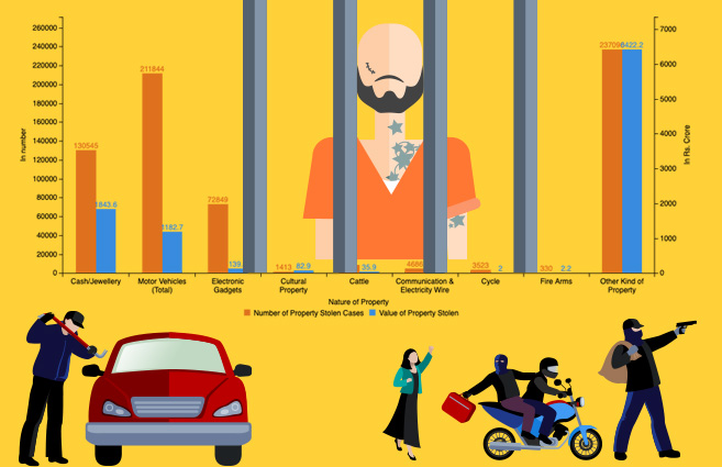 Banner of Nature of Property-wise number of Property Stolen Cases in India and its Value during 2016