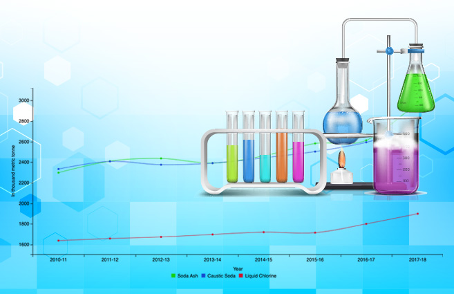 Banner of Product-wise Production of Alkali Chemicals from 2010-11 to 2017-18