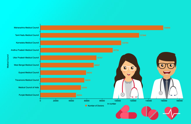 Banner of Top 10 Medical Councils in terms of Allopathic Doctors Registered as on 31st March, 2018