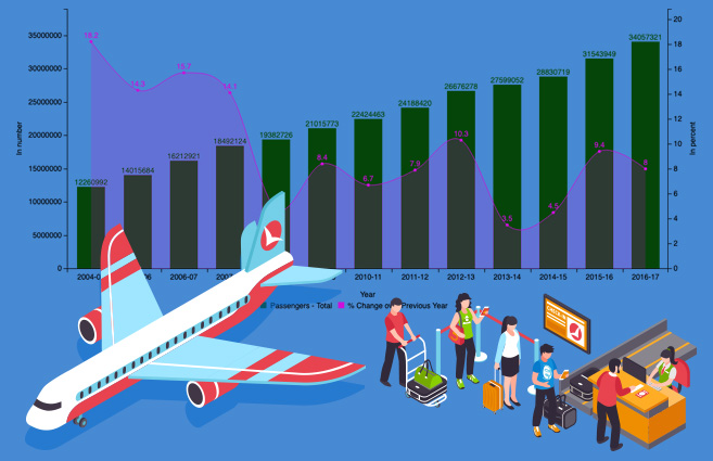 Banner of International Passengers Carried & Annual Growth of it by all Scheduled Foreign Airlines To & From India during 2004-05 to 2016-17