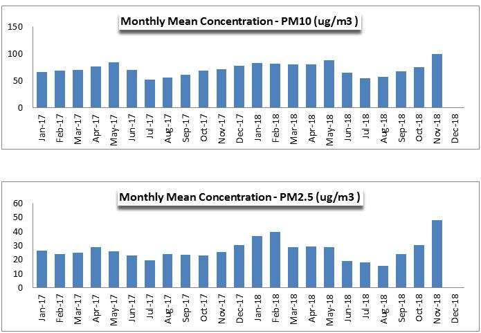 Monthly Mean Concentration of PM10 and PM 2.5