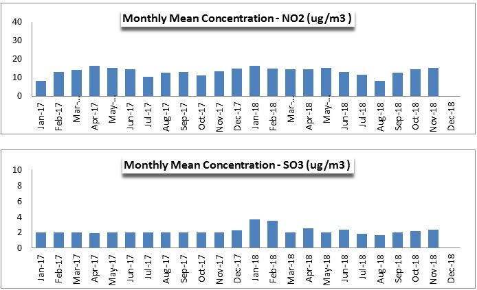 Monthly Mean Concentration of NOx and COx