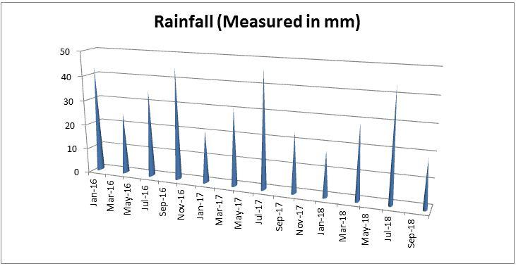 Rainfall Measurement in Sagar