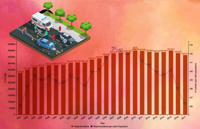 Banner of Road Accidents in India from 1994 to 2017