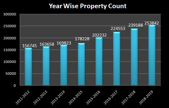 Year Wise Property Count Growth
