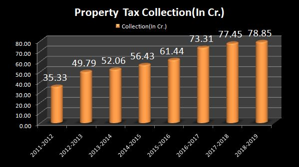 Year Wise Property Tax Growth