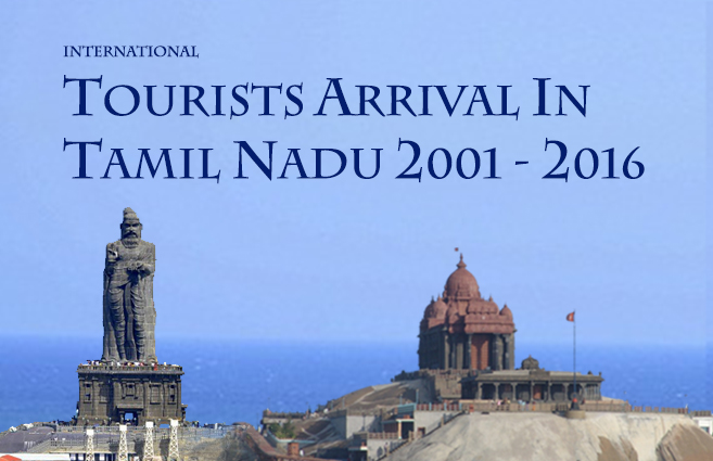 Banner of International Tourists Arrival in Tamil Nadu 2018