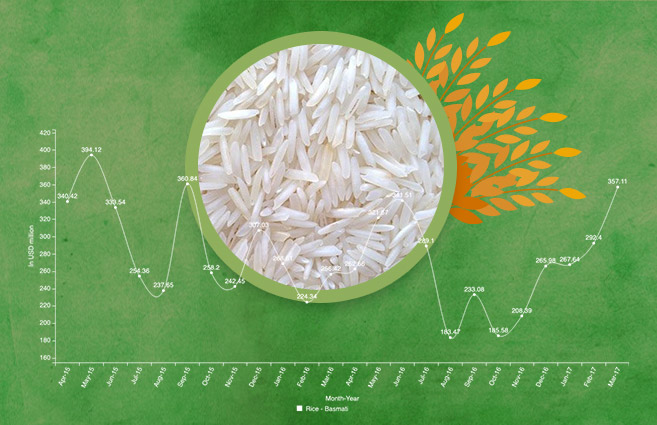 Banner of Export of Basmati Rice during April-2015 to March-2017