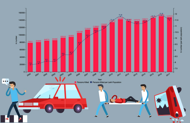 Banner of Persons Killed in Road Accidents in India from 2000 to 2017