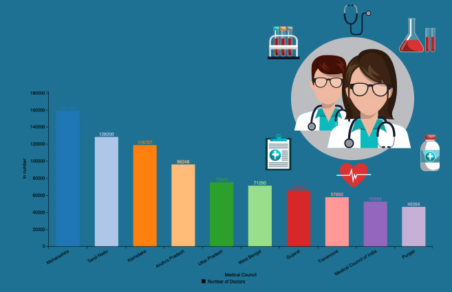 Banner of Top 10 Medical Councils with respect to Doctors registered as on 30th June 2018