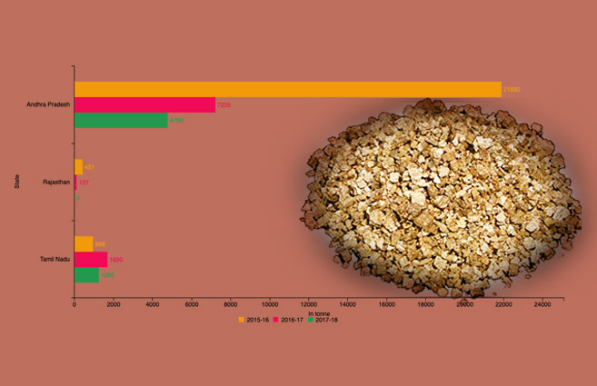 Banner of State-wise Production of Vermiculite in India from 2015-16 to 2017-18