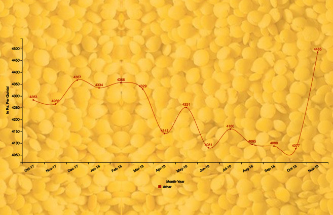 Banner of Average Monthly Wholesale Price of Arhar (Kharif Crop) from October-2017 to November-2018