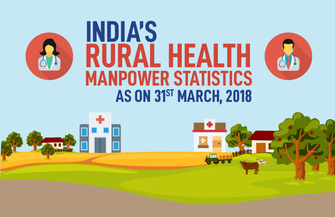 Banner of India's Rural Health manpower statistics as on 31st March,2018