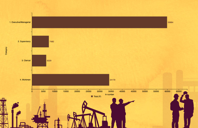 Banner of Category-wise Manpower Employed in Oil & Gas Central Public Sector Enterprises as on 31st March, 2018