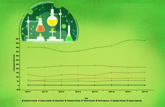 Banner of Product-wise Production of Inorganic Chemicals from 2010-11 to 2017-18