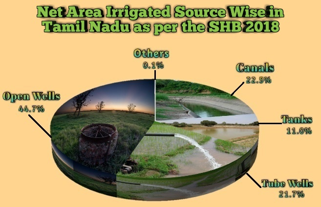 Banner of Source wise Net Area irrigated in Tamil Nadu as per Statistical Hand Book 2018
