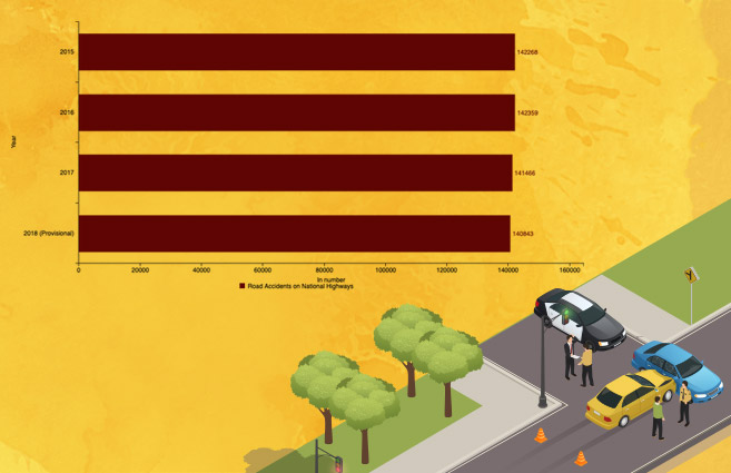 Banner of Road Accidents on National Highways in India from 2015 to 2018