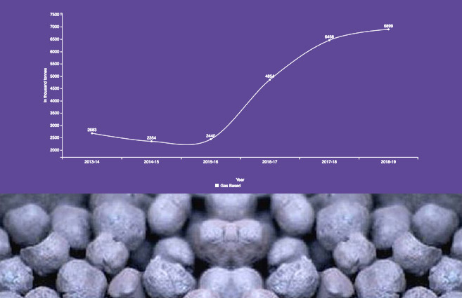 Banner of Gas Based Sponge Iron Production from 2013-14 to 2018-19