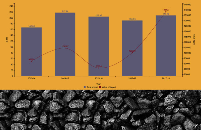 Banner of Total Import of Coal & its Value from 2013-14 to 2017-18
