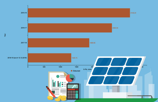 Banner of Funds Disbursed under Jawaharlal Nehru National Solar Mission from 2015-16 to 2018-19