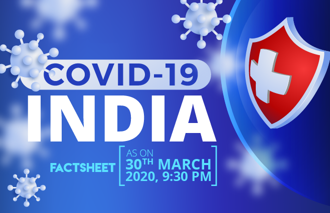 Banner of COVID-19, Coronavirus India Factsheet as on 30th March, 2020 – 9:30 PM