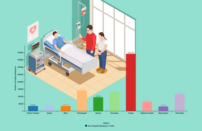 Banner of Top 10 States/UTs with respect to Hospitalizations in Public Hospitals under AB-PMJAY As on 19th June 2019