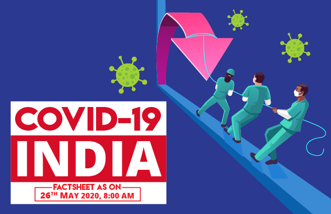 Banner of COVID-19 India Factsheet As on 26th May 2020, 8:00 AM