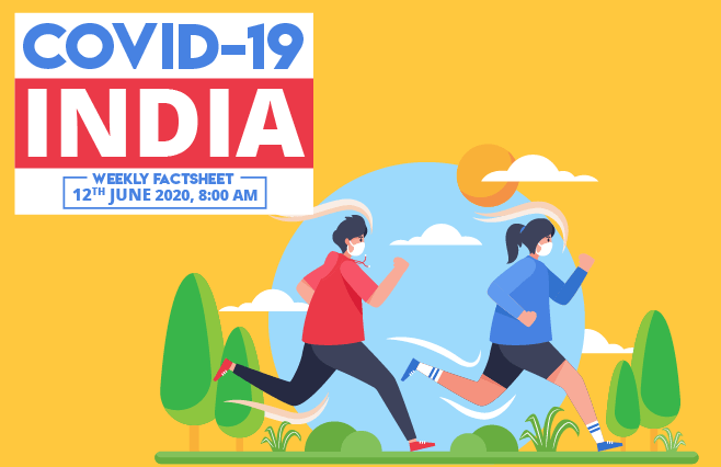 Banner of COVID-19 India Factsheet As on 12th June 2020, 8:00 AM