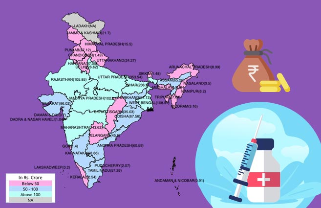 Banner of Allocation of Funds under Vaccination Programme in India during 2017-18